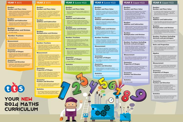 New Maths Curriculum 2014 Free Download PDF