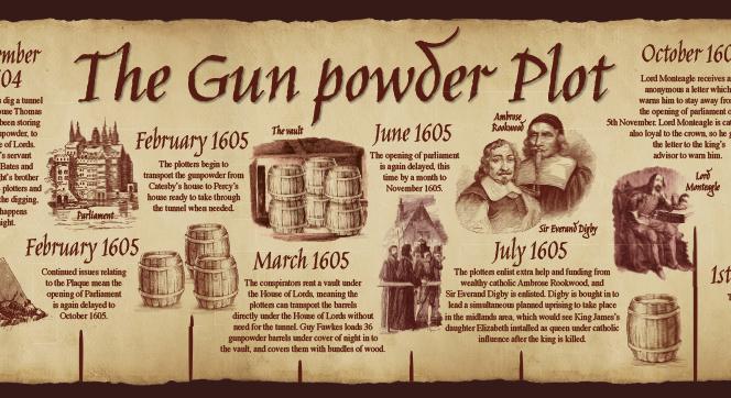 Guy Fawkes for Bonfire Night - gun powder plot